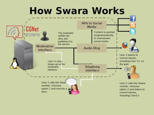 How CGnet Swara Works !