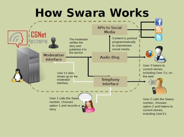 How CGnet Swara Works !