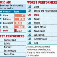 India has the most toxic air: Study